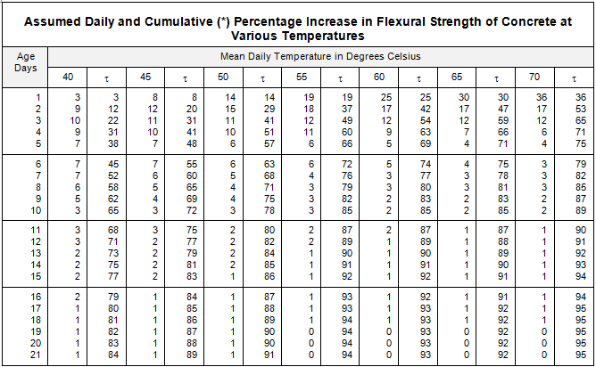 Table 602 % increase strength.png